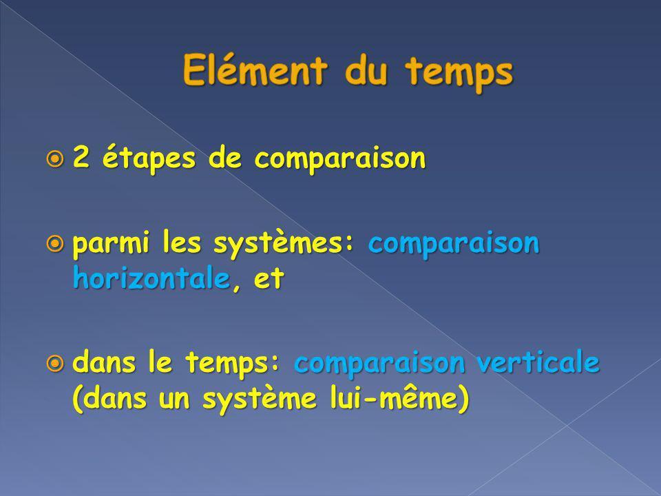 Elément du temps 2 étapes de comparaison
