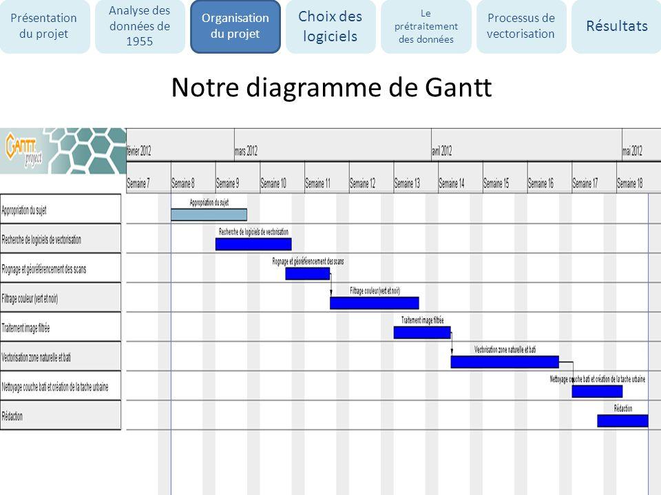 Notre diagramme de Gantt