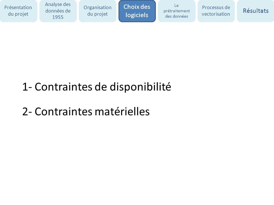 1- Contraintes de disponibilité 2- Contraintes matérielles