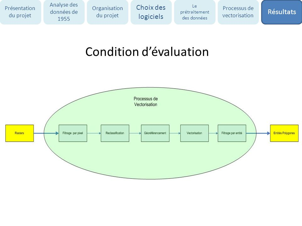 Condition d'évaluation