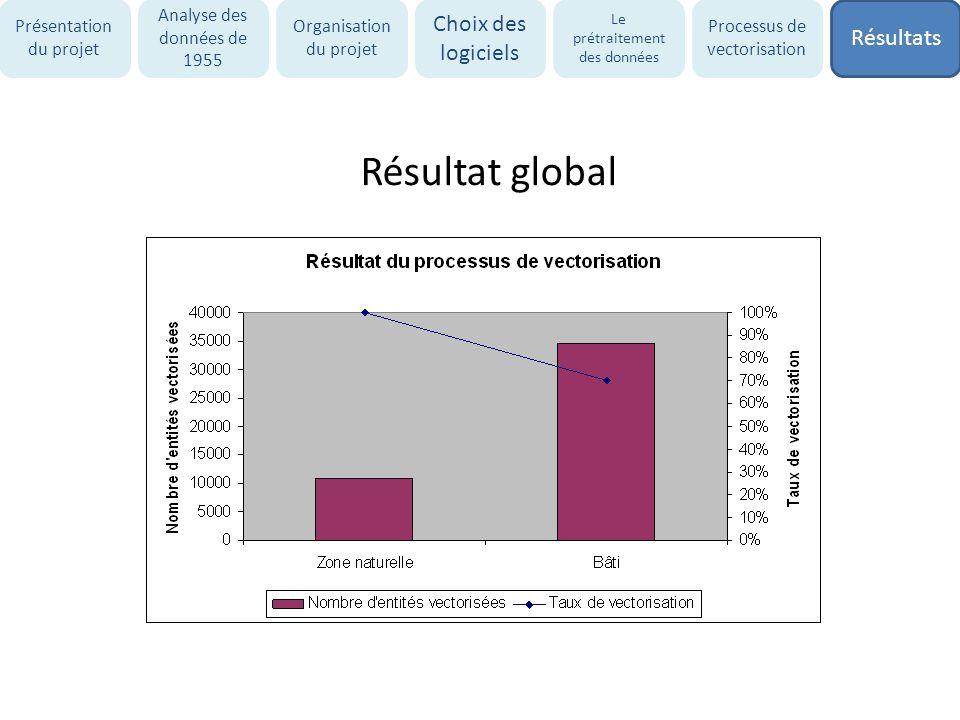 Résultat global Choix des logiciels Résultats Présentation du projet