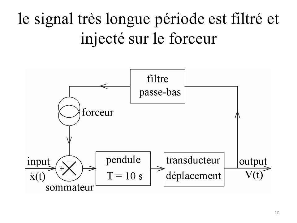 le signal très longue période est filtré et injecté sur le forceur