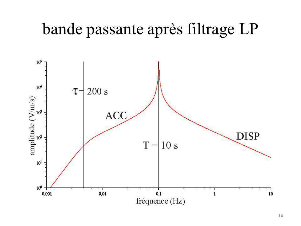bande passante après filtrage LP