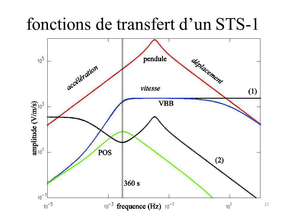 fonctions de transfert d'un STS-1