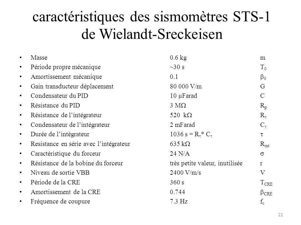caractéristiques des sismomètres STS-1 de Wielandt-Sreckeisen