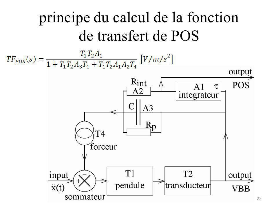 principe du calcul de la fonction de transfert de POS