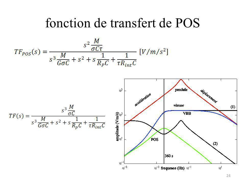 fonction de transfert de POS
