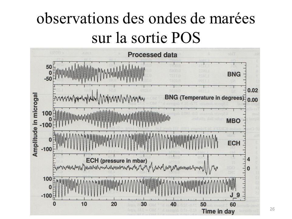 observations des ondes de marées sur la sortie POS