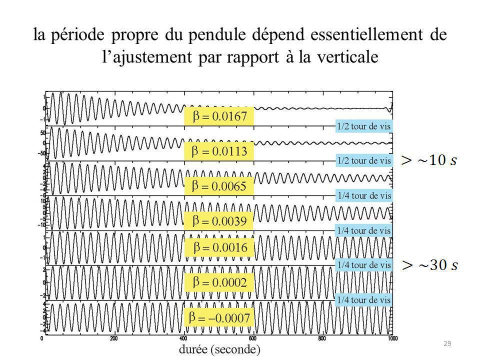 la période propre du pendule dépend essentiellement de l'ajustement par rapport à la verticale