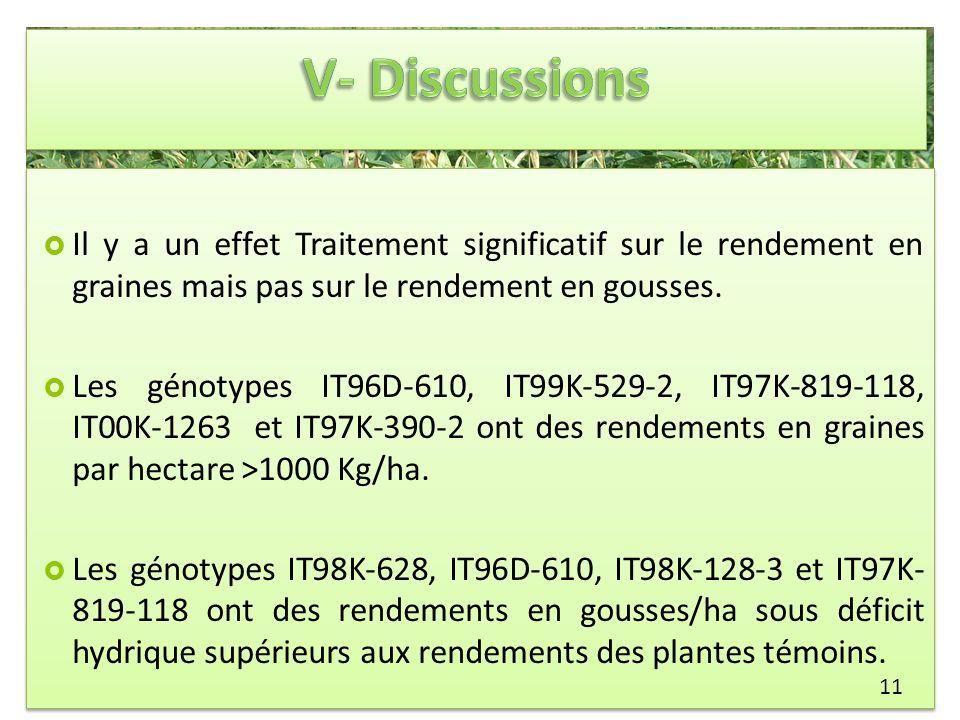 V- DiscussionsIl y a un effet Traitement significatif sur le rendement en graines mais pas sur le rendement en gousses.