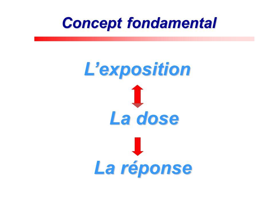 Concept fondamental L'exposition La dose La réponse