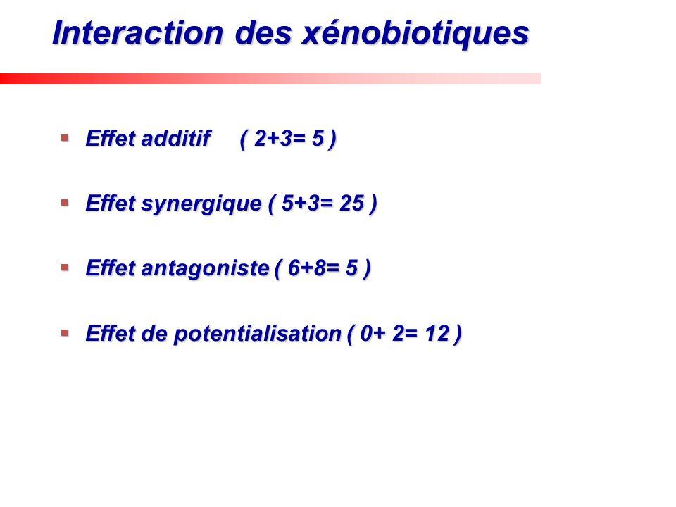 Interaction des xénobiotiques