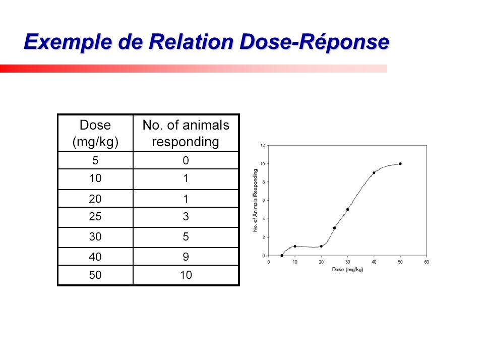 Exemple de Relation Dose-Réponse