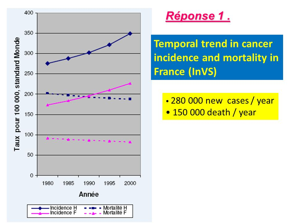 Temporal trend in cancer incidence and mortality in France (InVS)