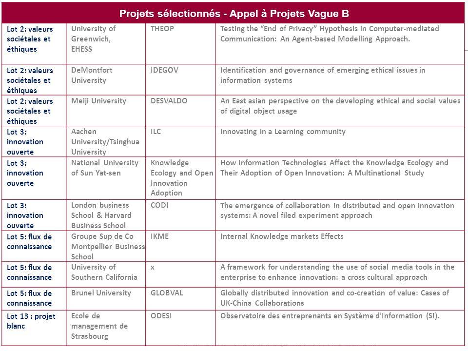 Projets sélectionnés - Appel à Projets Vague B