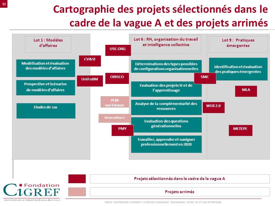 Cartographie des projets sélectionnés dans le cadre de la vague A et des projets arrimés