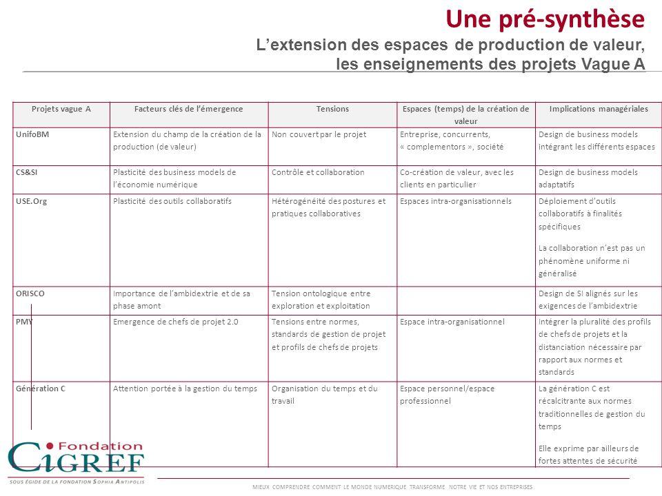 Une pré-synthèse L'extension des espaces de production de valeur, les enseignements des projets Vague A