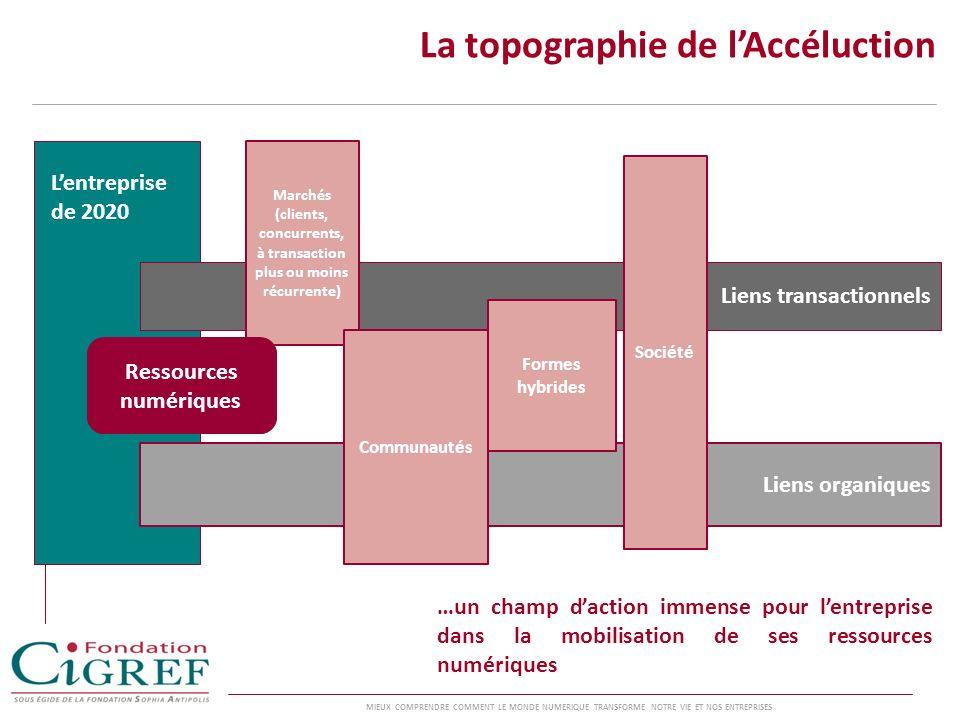 La topographie de l'Accéluction