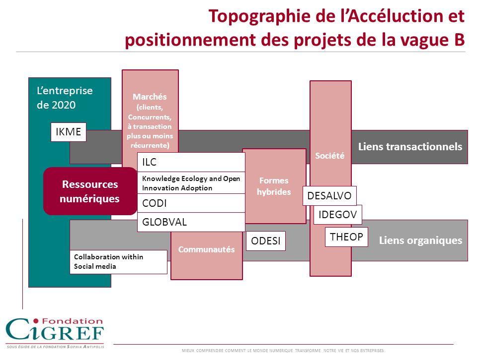 Topographie de l'Accéluction et positionnement des projets de la vague B