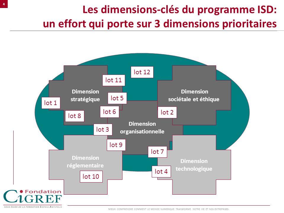 Les dimensions-clés du programme ISD: un effort qui porte sur 3 dimensions prioritaires