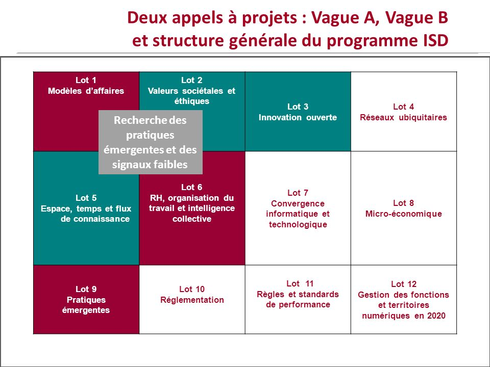 Deux appels à projets : Vague A, Vague B et structure générale du programme ISD