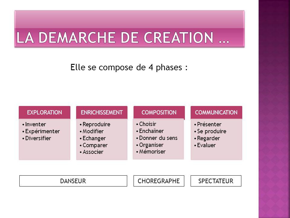 LA DEMARCHE DE CREATION …