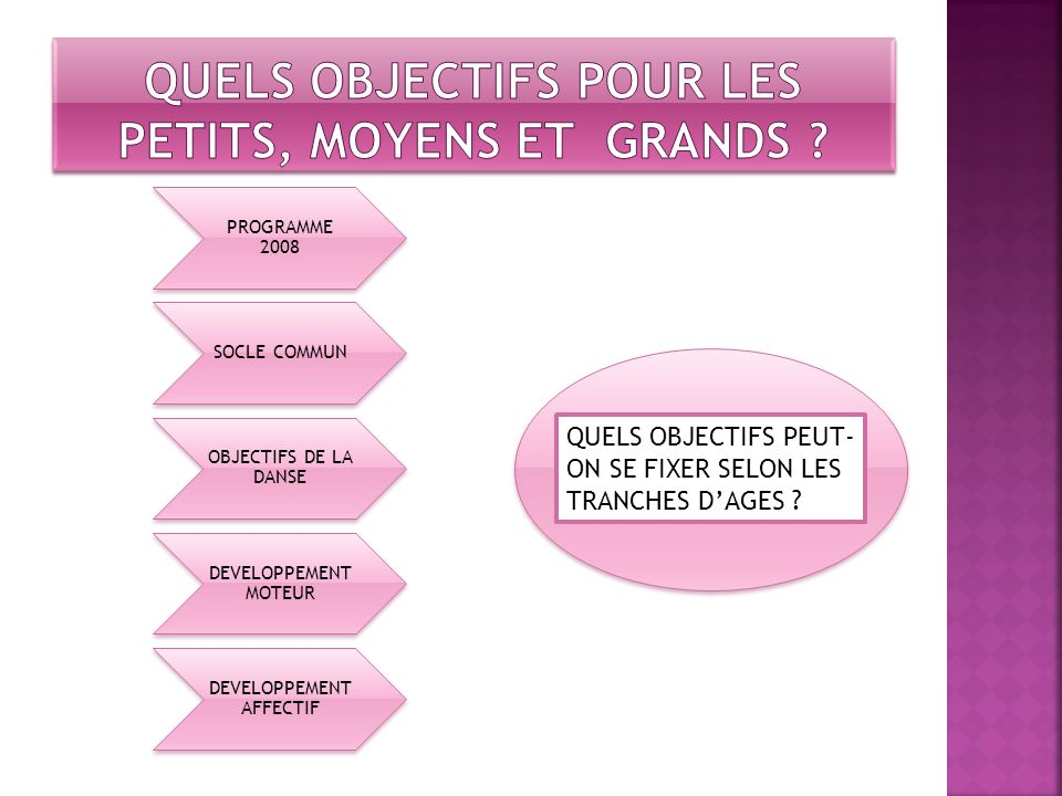 QUELS OBJECTIFS POUR LES PETITS, MOYENS ET GRANDS