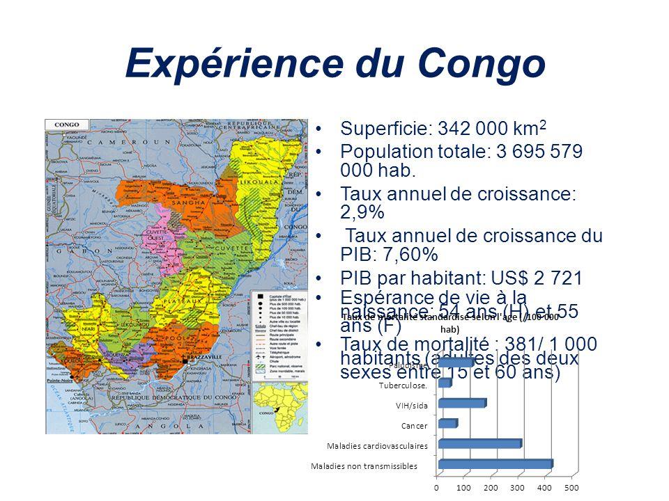 Expérience du Congo Superficie: 342 000 km2