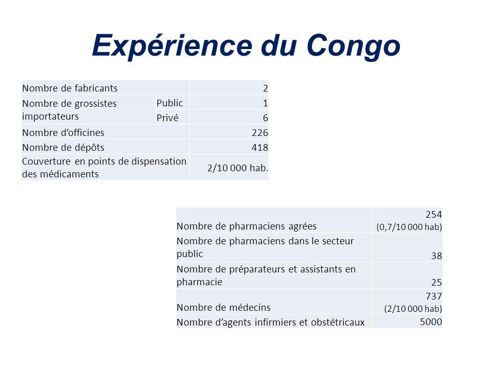 Expérience du Congo Nombre de fabricants 2