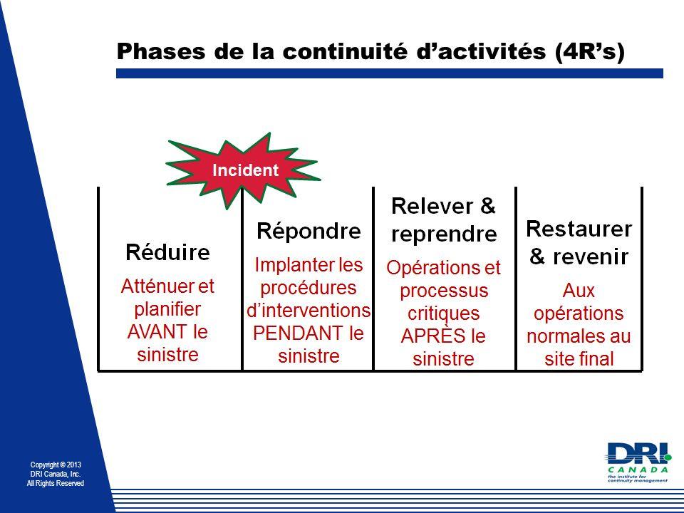 Phases de la continuité d'activités (4R's)