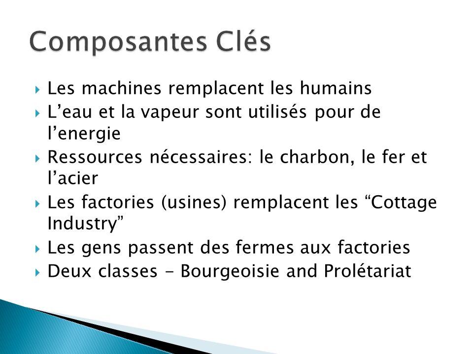 Composantes Clés Les machines remplacent les humains