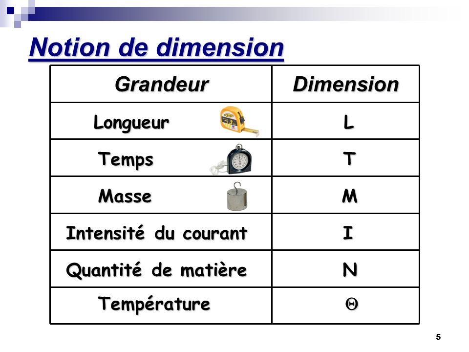 Notion de dimension Grandeur Dimension Longueur L Temps T Masse M
