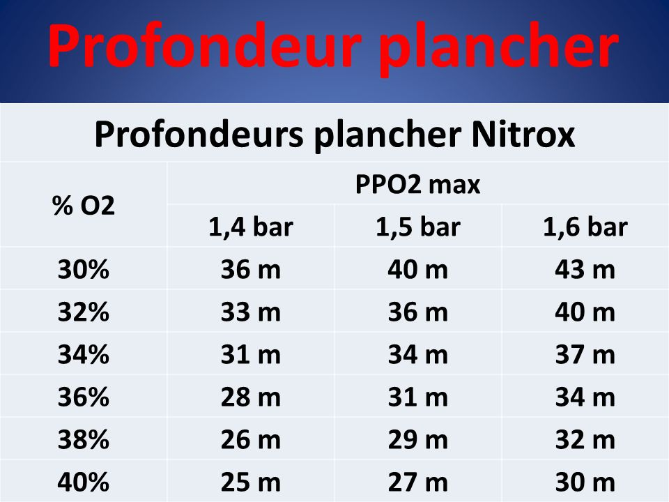 Profondeurs plancher Nitrox