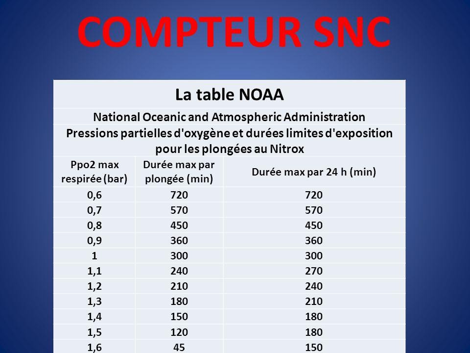 COMPTEUR SNC La table NOAA