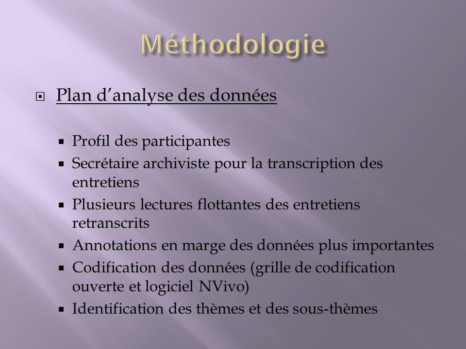 Méthodologie Plan d'analyse des données Profil des participantes