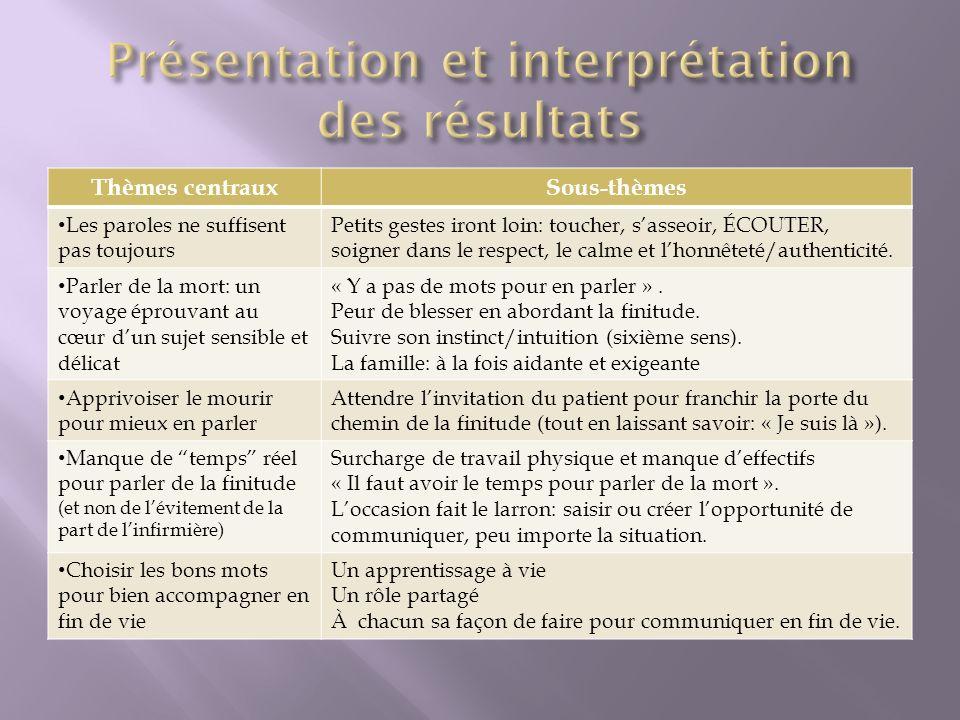 Présentation et interprétation des résultats