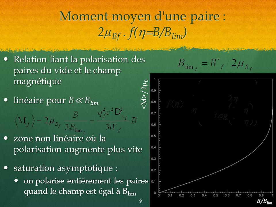 Moment moyen d une paire : 2µBf . f(h=B/Blim)