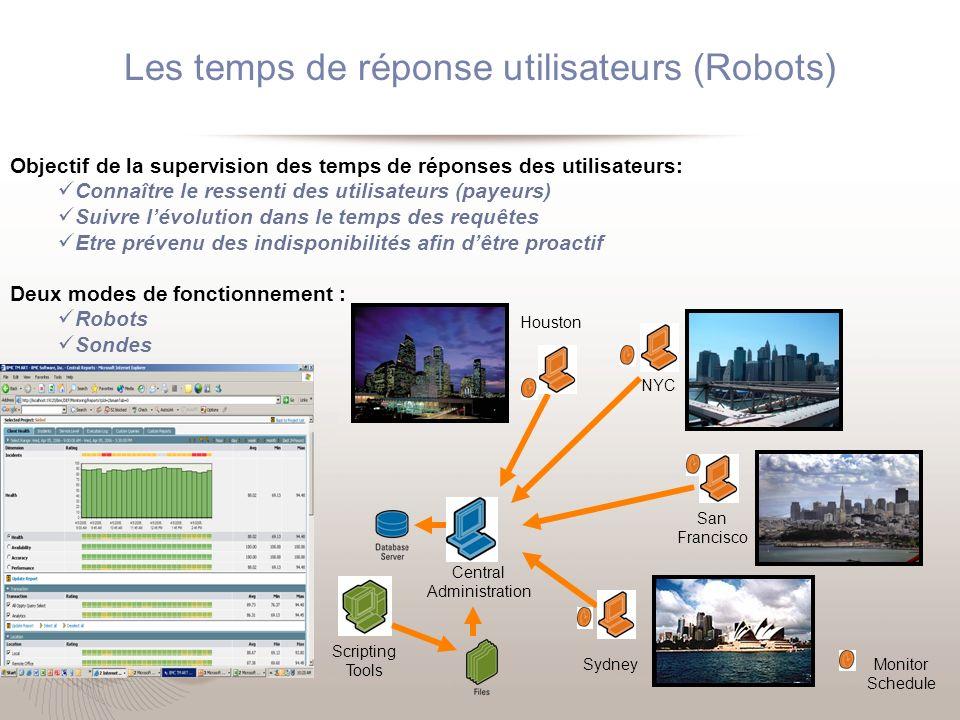 Les temps de réponse utilisateurs (Robots)