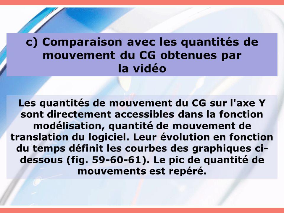 c) Comparaison avec les quantités de mouvement du CG obtenues par
