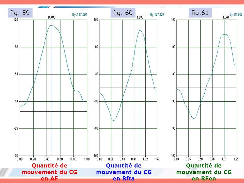 fig. 59 fig. 60 fig.61 Quantité de mouvement du CG en AF