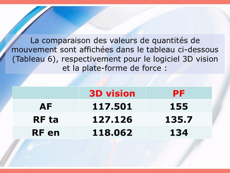 La comparaison des valeurs de quantités de mouvement sont affichées dans le tableau ci-dessous