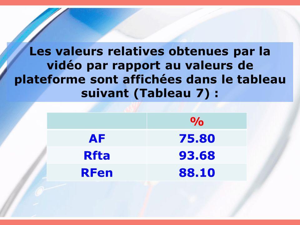 Les valeurs relatives obtenues par la vidéo par rapport au valeurs de plateforme sont affichées dans le tableau suivant (Tableau 7) :
