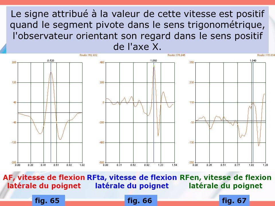 Le signe attribué à la valeur de cette vitesse est positif quand le segment pivote dans le sens trigonométrique, l observateur orientant son regard dans le sens positif de l axe X.