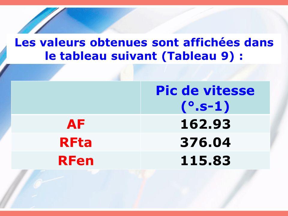 Pic de vitesse (°.s-1) AF 162.93 RFta 376.04 RFen 115.83