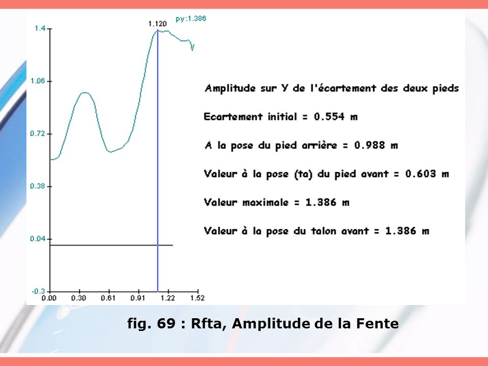 fig. 69 : Rfta, Amplitude de la Fente