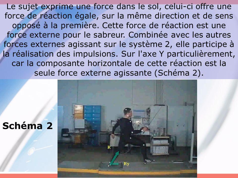 Le sujet exprime une force dans le sol, celui-ci offre une force de réaction égale, sur la même direction et de sens opposé à la première. Cette force de réaction est une force externe pour le sabreur. Combinée avec les autres forces externes agissant sur le système 2, elle participe à la réalisation des impulsions. Sur l axe Y particulièrement, car la composante horizontale de cette réaction est la seule force externe agissante (Schéma 2).