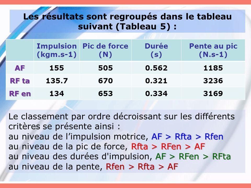 Les résultats sont regroupés dans le tableau suivant (Tableau 5) :