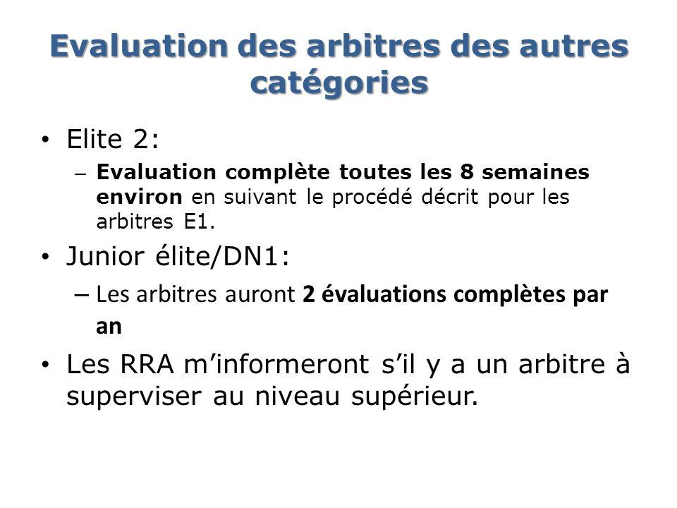 Evaluation des arbitres des autres catégories