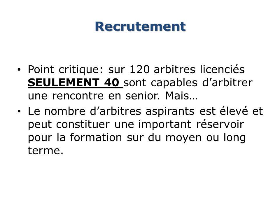 Recrutement Point critique: sur 120 arbitres licenciés seulement 40 sont capables d'arbitrer une rencontre en senior. Mais…