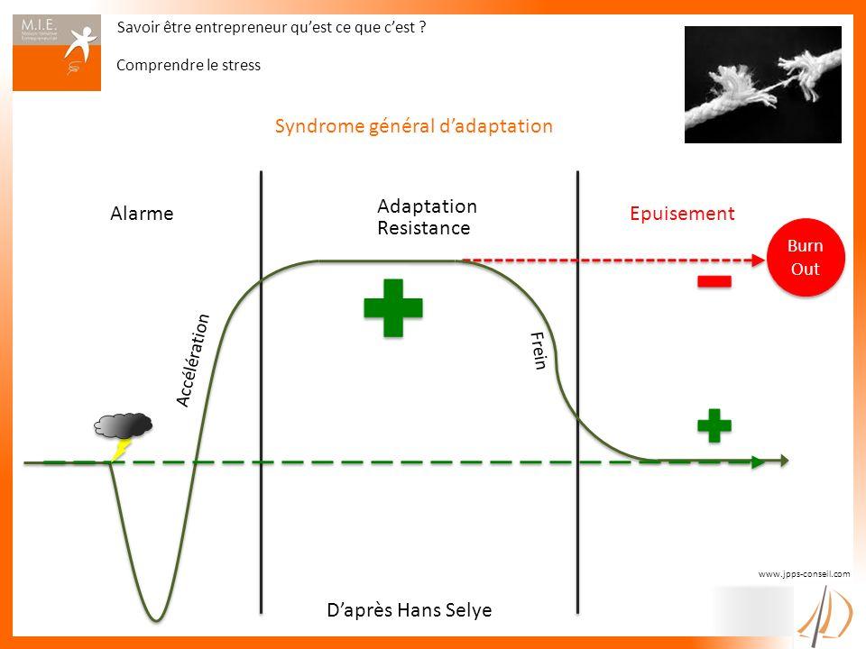 Syndrome général d'adaptation